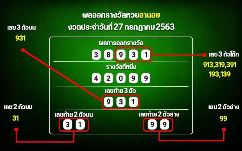 Hanoi Lottery Results