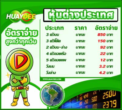 อัตราจ่ายหวยหุ้นไทย